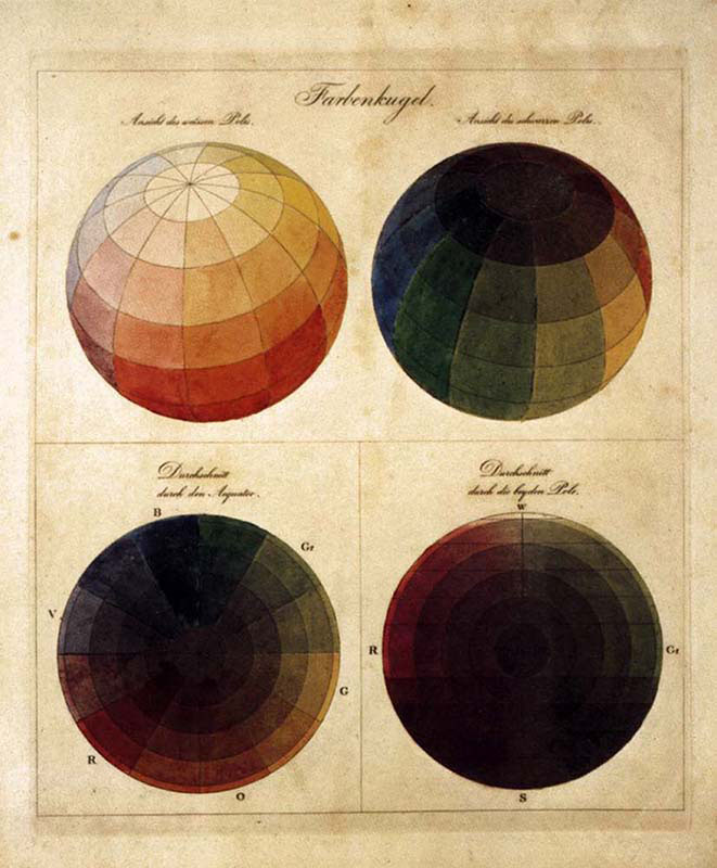 Colour Spheres